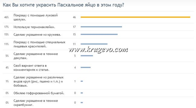 resultati oprosa_Результаты опроса